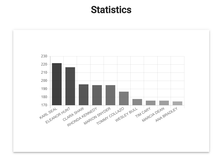 Automatically generate statistical charts